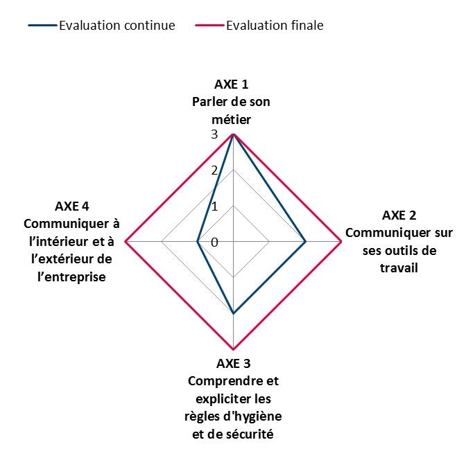 Exemple de carte de compétences